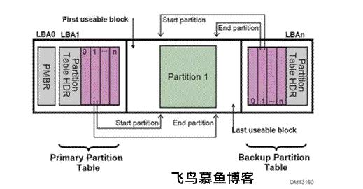 如何理解硬盘的MBR和GPT分区表