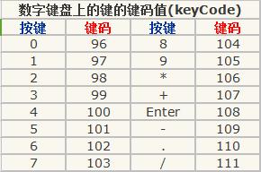 键盘键码表,键盘码,键盘对应的keycode,键盘码表