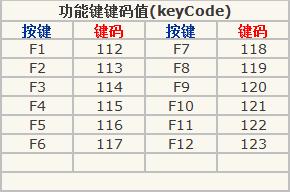 键盘键码表,键盘码,键盘对应的keycode,键盘码表.png