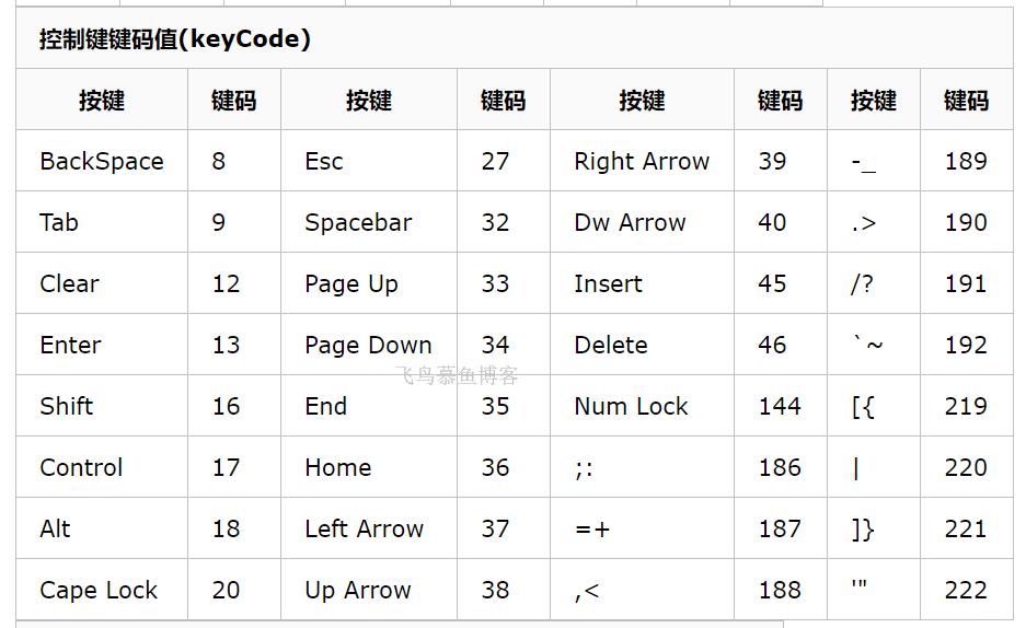 键盘按键对应的键码值
