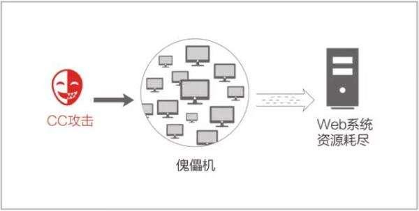网站CC攻击,CC攻击网站,CC攻击工具,CC攻击原理,cc攻击类型