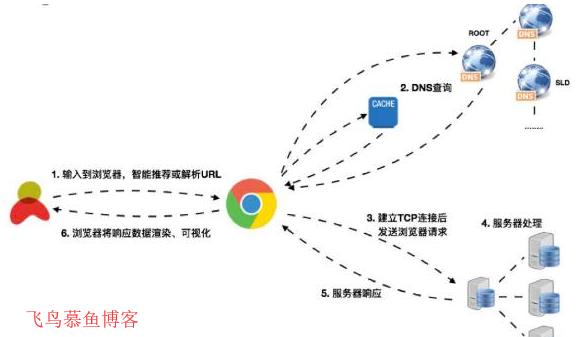 一次完整的http请求过程是怎样的?